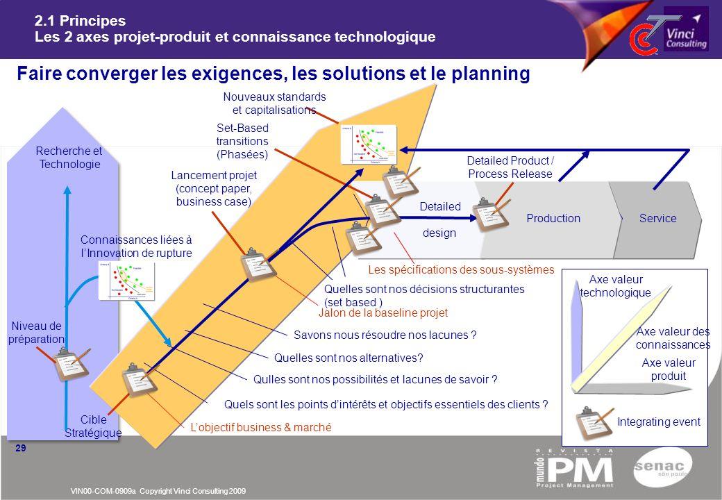2.1 Principes Les 2 axes projet-produit et connaissance technologique