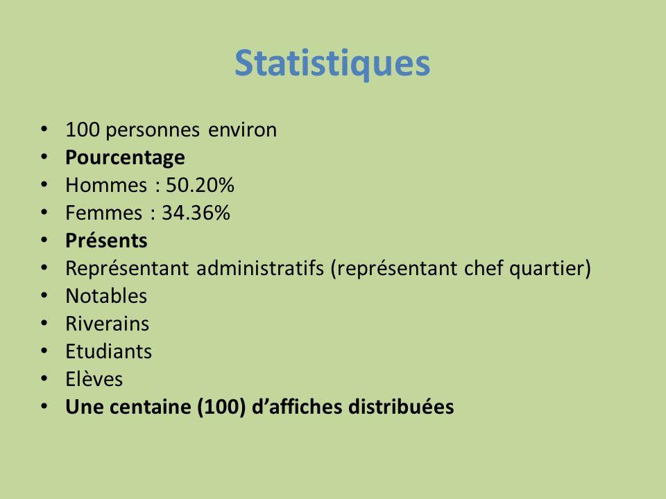 Statistiques 100 personnes environ Pourcentage Hommes : 50.20%