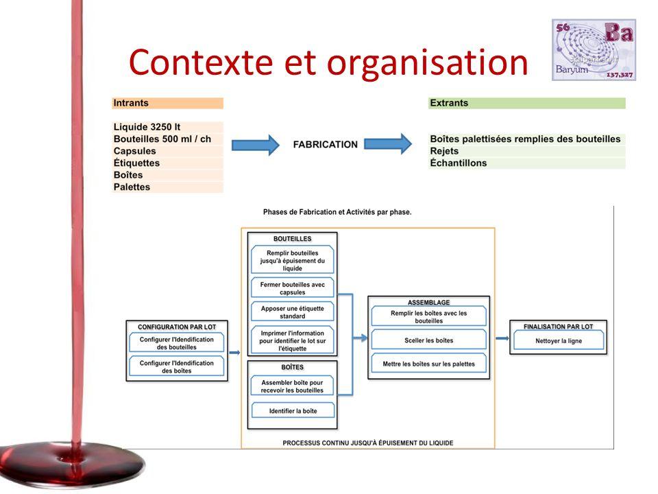 Contexte et organisation