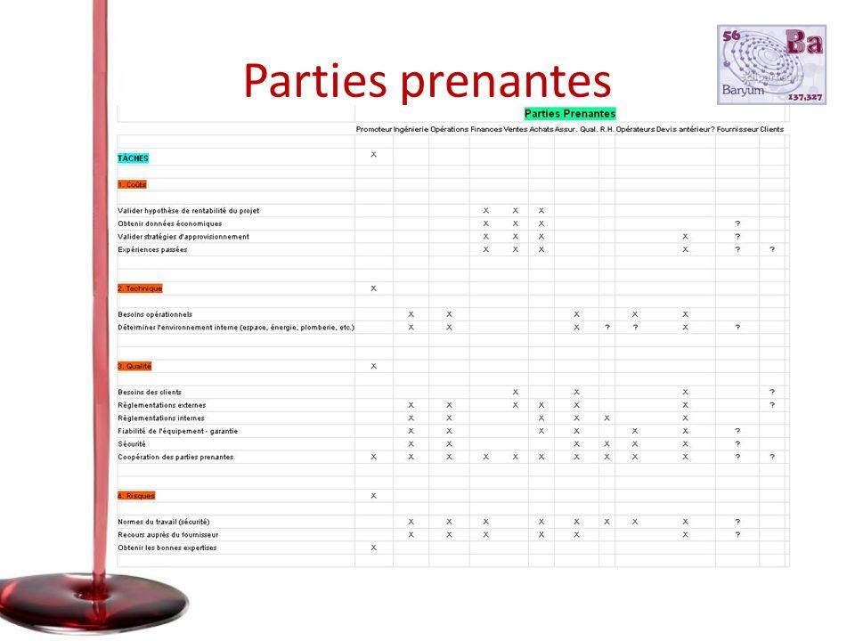 Parties prenantes