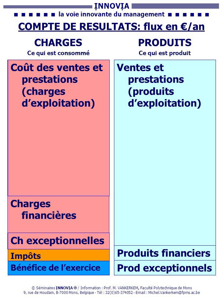 Résultat (bénéfice ou perte) = Produits – Charges
