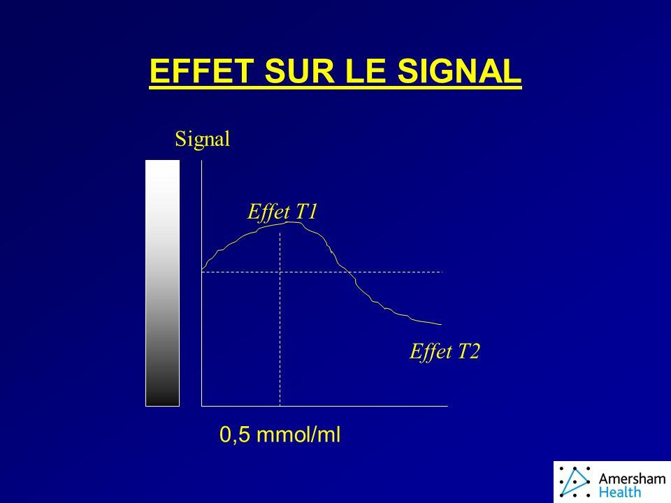 EFFET SUR LE SIGNAL Signal Effet T1 Effet T2 Concentration 0,5 mmol/ml