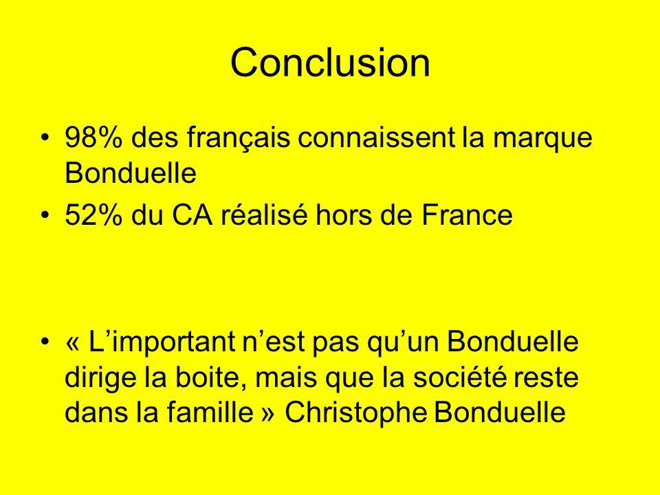 Conclusion 98% des français connaissent la marque Bonduelle