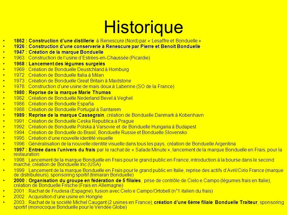 Historique 1862 : Construction d'une distillerie à Renescure (Nord) par « Lesaffre et Bonduelle »