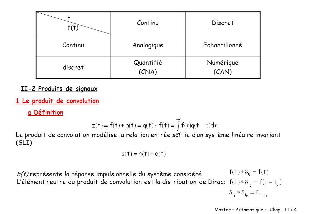 t f(t) Continu. Discret. Analogique. Echantillonné. discret. Quantifié. (CNA) Numérique. (CAN)
