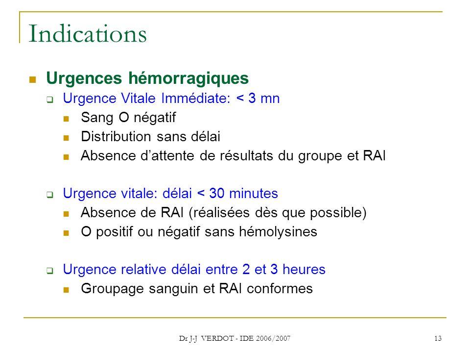 Indications Urgences hémorragiques Urgence Vitale Immédiate: < 3 mn
