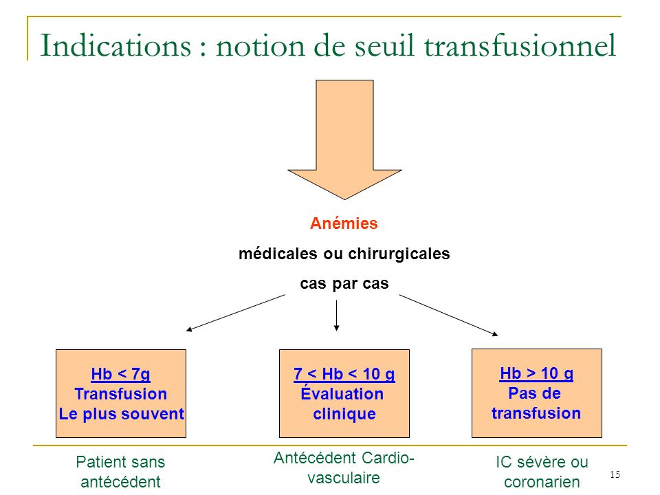 Indications : notion de seuil transfusionnel