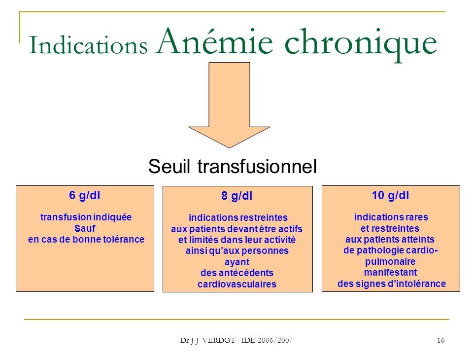 Indications Anémie chronique