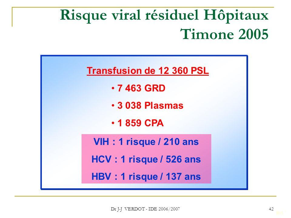 Risque viral résiduel Hôpitaux Timone 2005