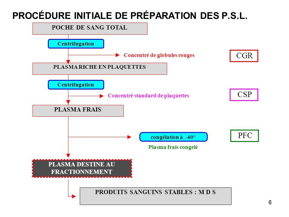 PROCÉDURE INITIALE DE PRÉPARATION DES P.S.L.