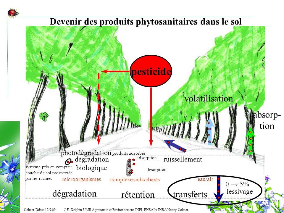 Devenir des produits phytosanitaires dans le sol
