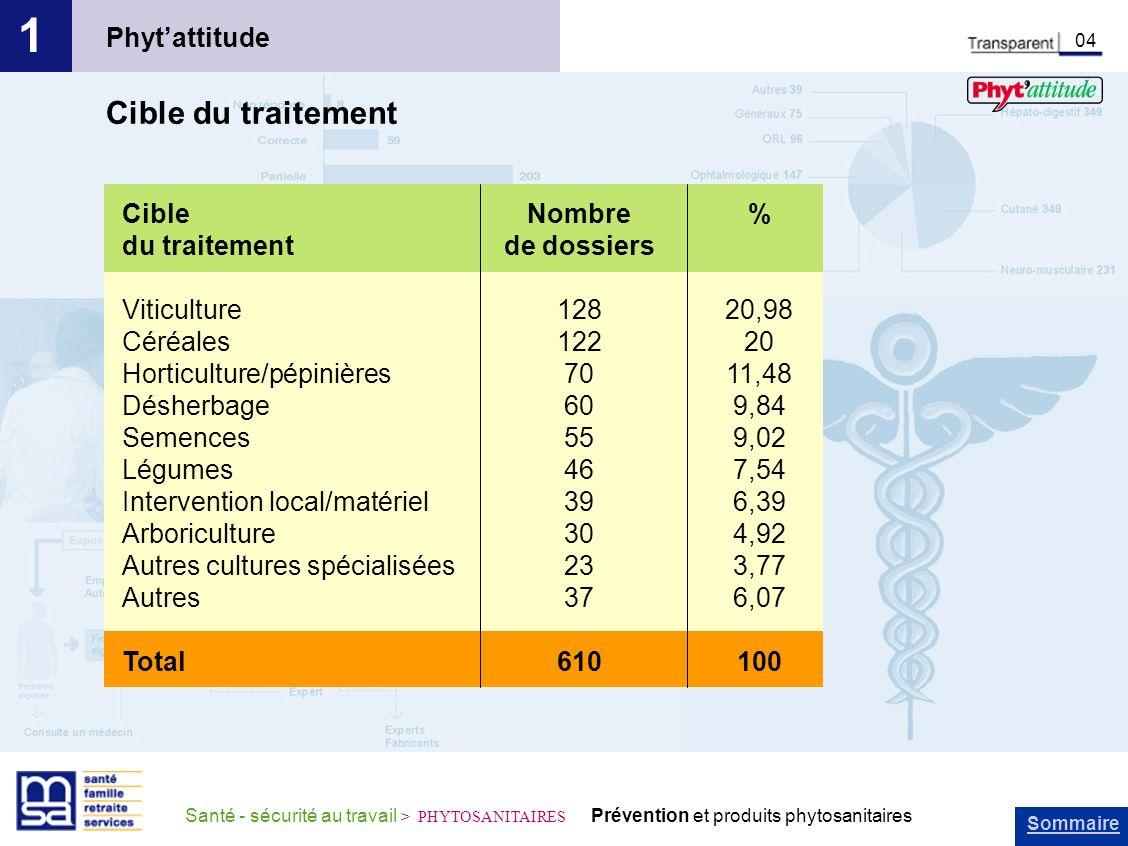 1 Cible du traitement Phyt'attitude Cible du traitement Viticulture
