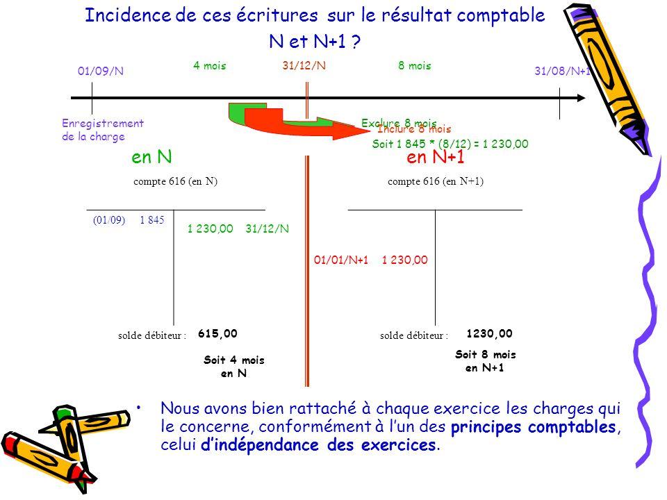 Incidence de ces écritures sur le résultat comptable N et N+1