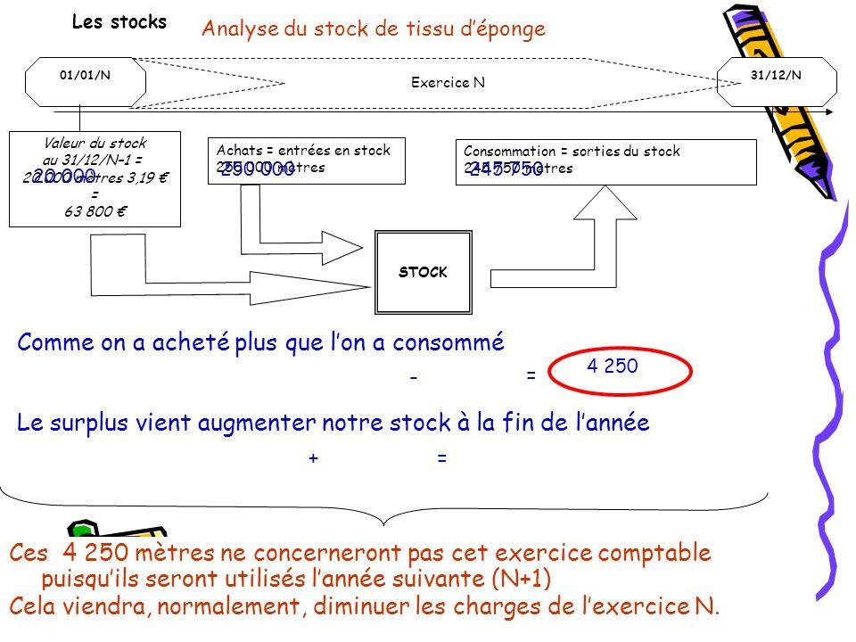 Valeur du stock au 31/12/N–1 = 20 000 mètres 3,19 € = 63 800 €