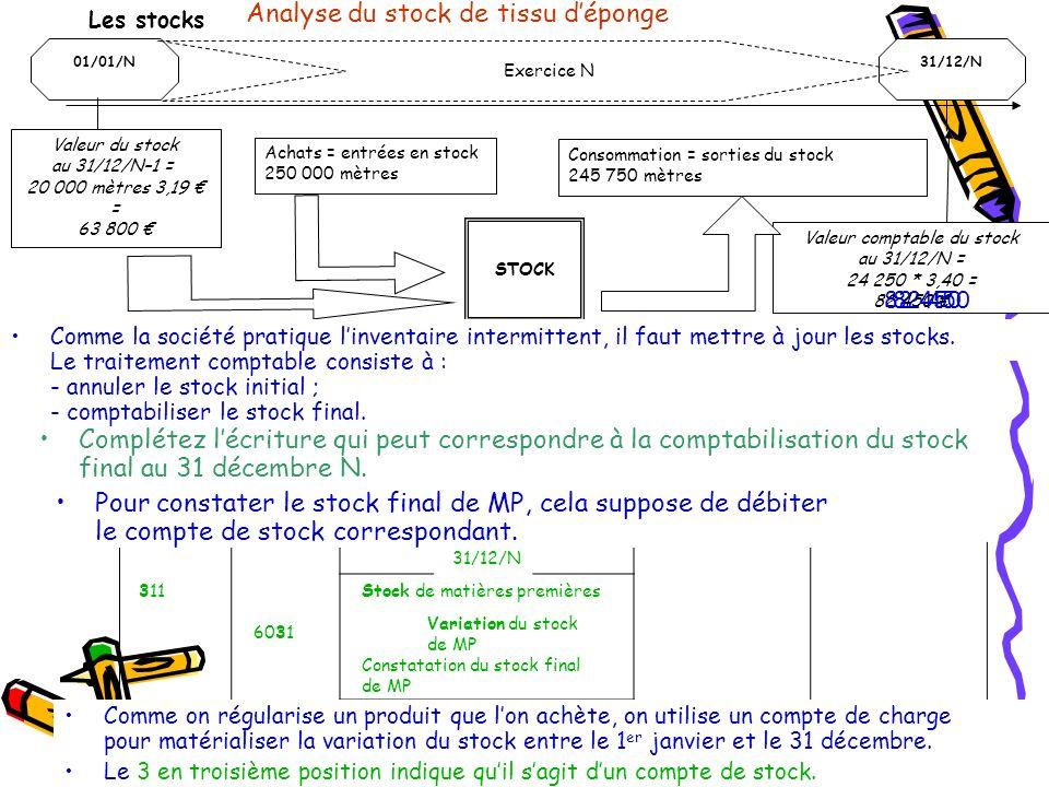 Analyse du stock de tissu d'éponge