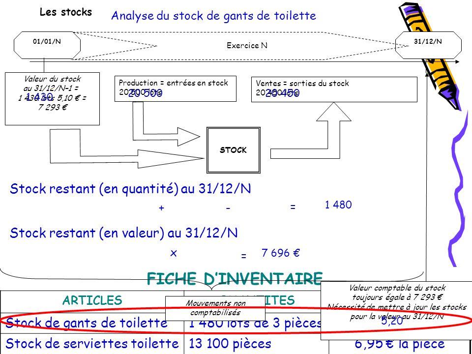FICHE D'INVENTAIRE Stock restant (en quantité) au 31/12/N