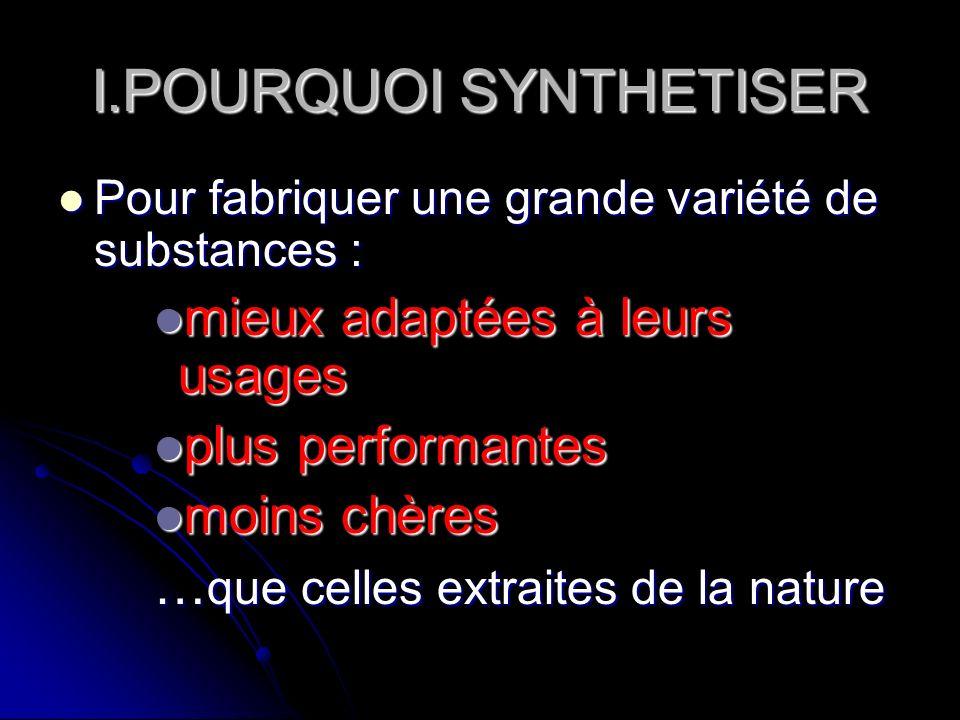 I.POURQUOI SYNTHETISER
