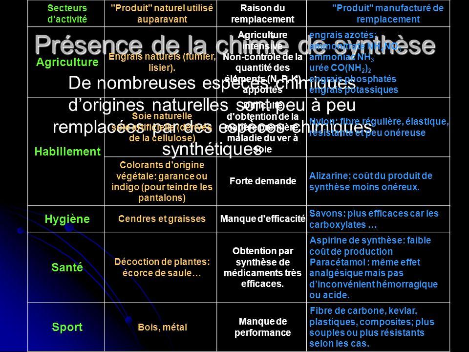 Présence de la chimie de synthèse