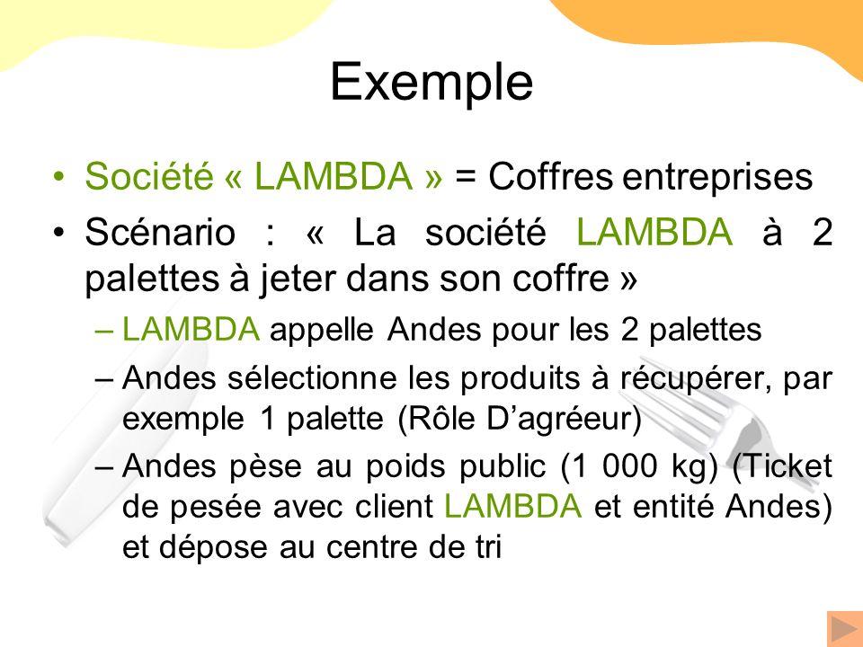 Exemple Société « LAMBDA » = Coffres entreprises