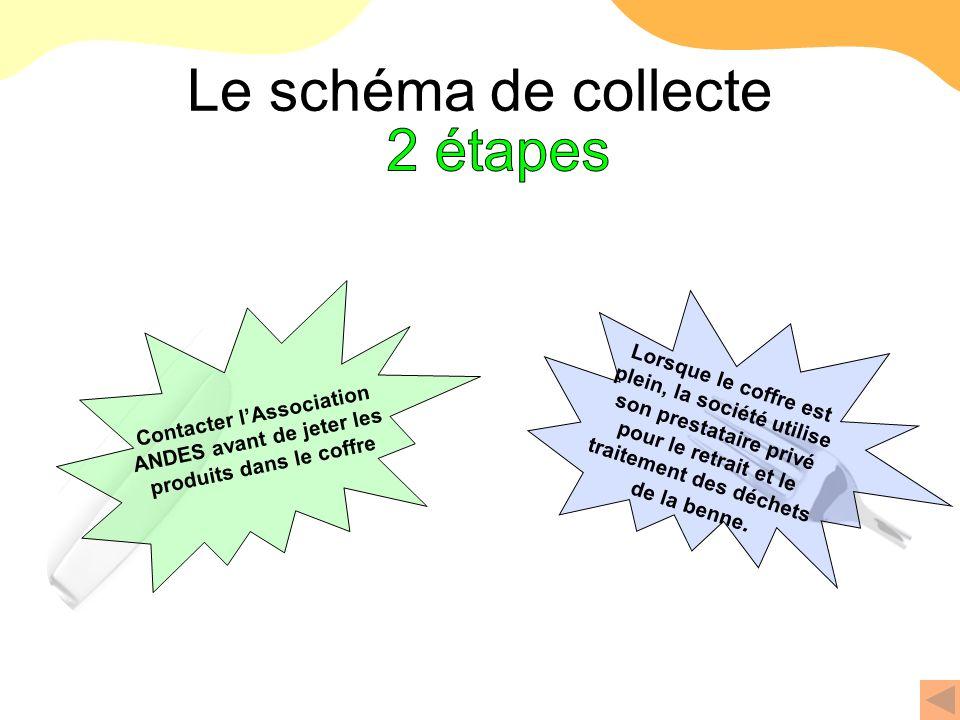 Le schéma de collecte 2 étapes NOUVELLE ETAPE !!!!!!!