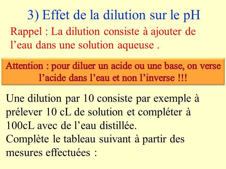 3) Effet de la dilution sur le pH