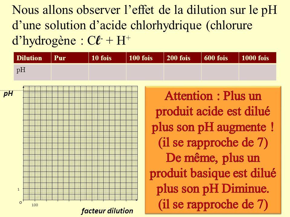 De même, plus un produit basique est dilué plus son pH Diminue.