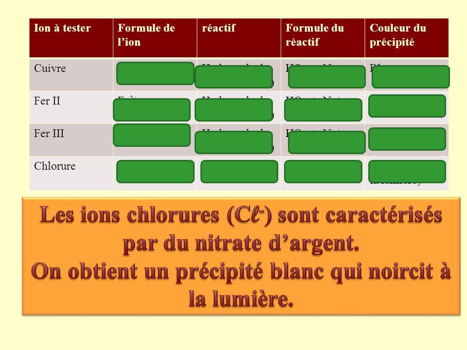 Les ions chlorures (Cl-) sont caractérisés par du nitrate d'argent.