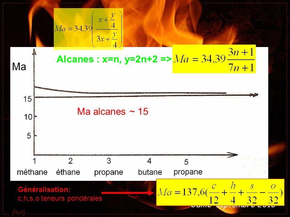 Alcanes : x=n, y=2n+2 =>