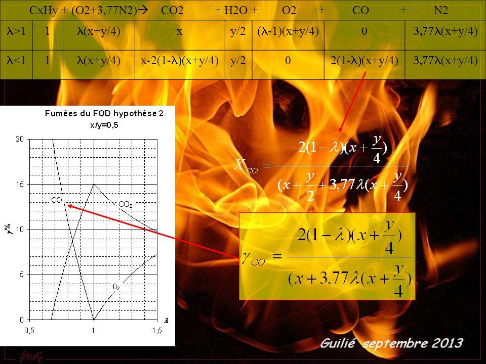 CxHy + (O2+3,77N2) CO2 + H2O + O2 + CO + N2