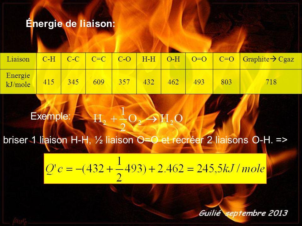 briser 1 liaison H-H, ½ liaison O=O et recréer 2 liaisons O-H. =>