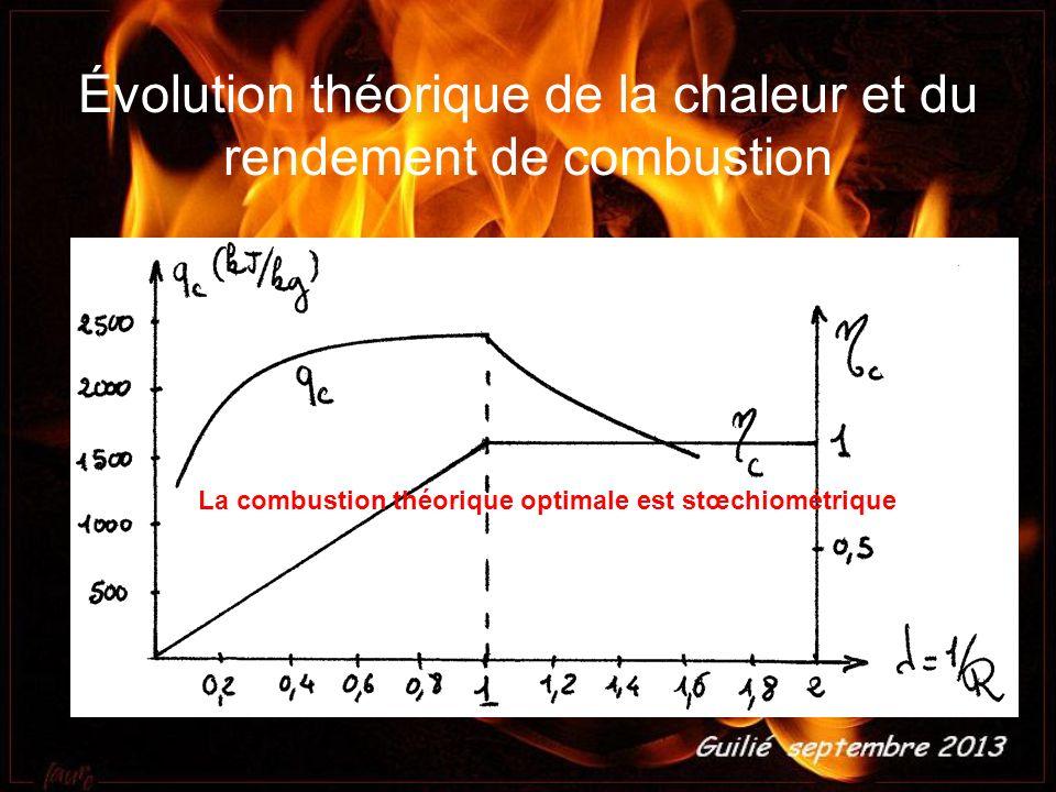 Évolution théorique de la chaleur et du rendement de combustion