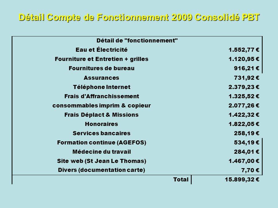 Détail Compte de Fonctionnement 2009 Consolidé PBT