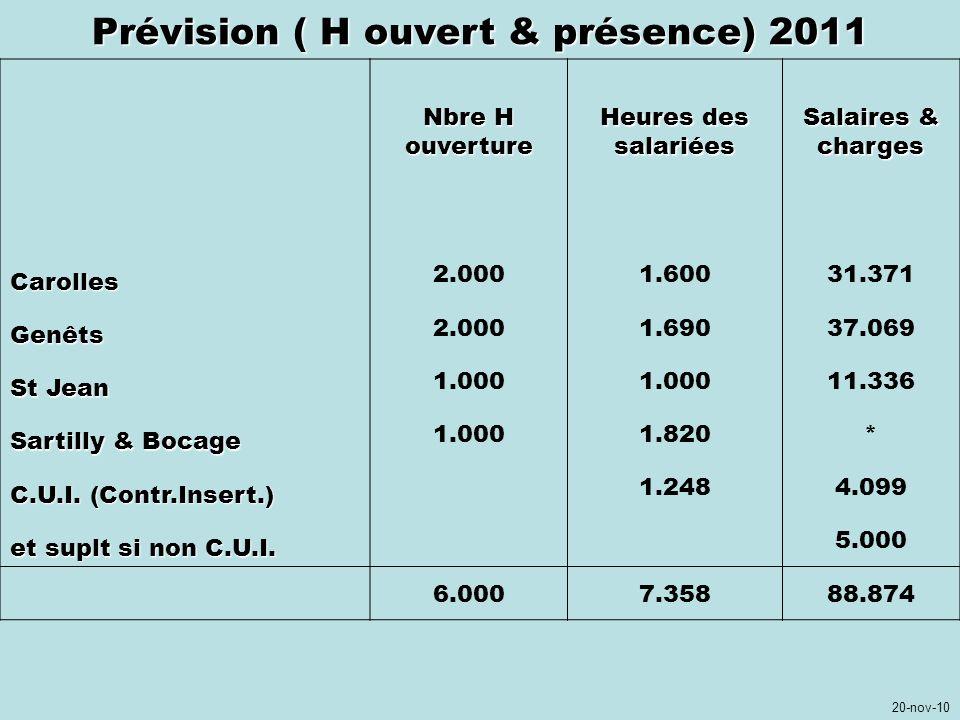 Prévision ( H ouvert & présence) 2011