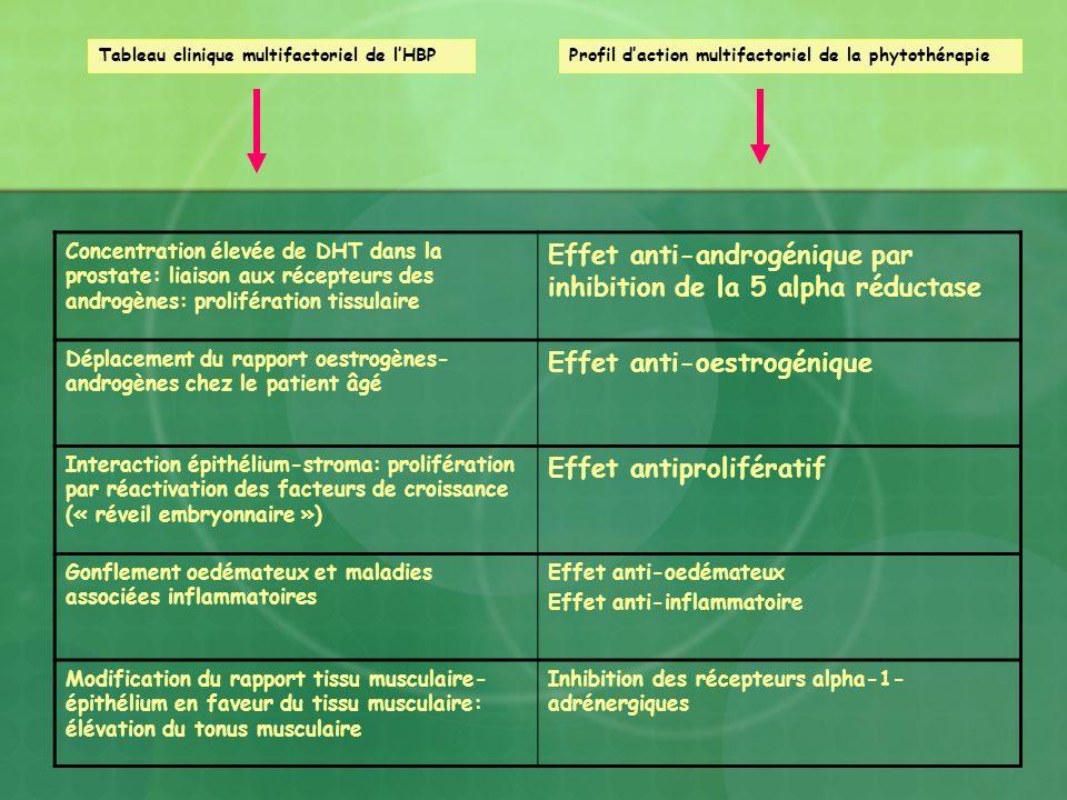 Effet anti-androgénique par inhibition de la 5 alpha réductase