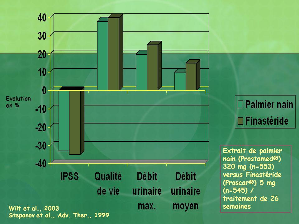 Evolution en % Extrait de palmier nain (Prostamed®) 320 mg (n=553) versus Finastéride (Proscar®) 5 mg (n=545) / traitement de 26 semaines.