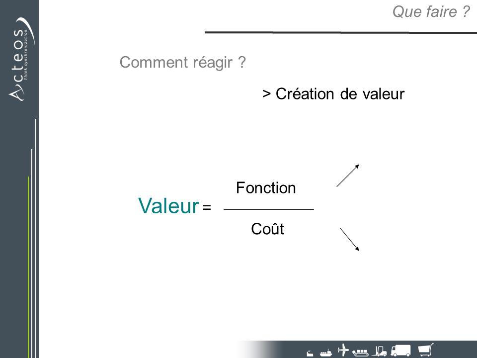 Valeur = Que faire Comment réagir > Création de valeur Fonction
