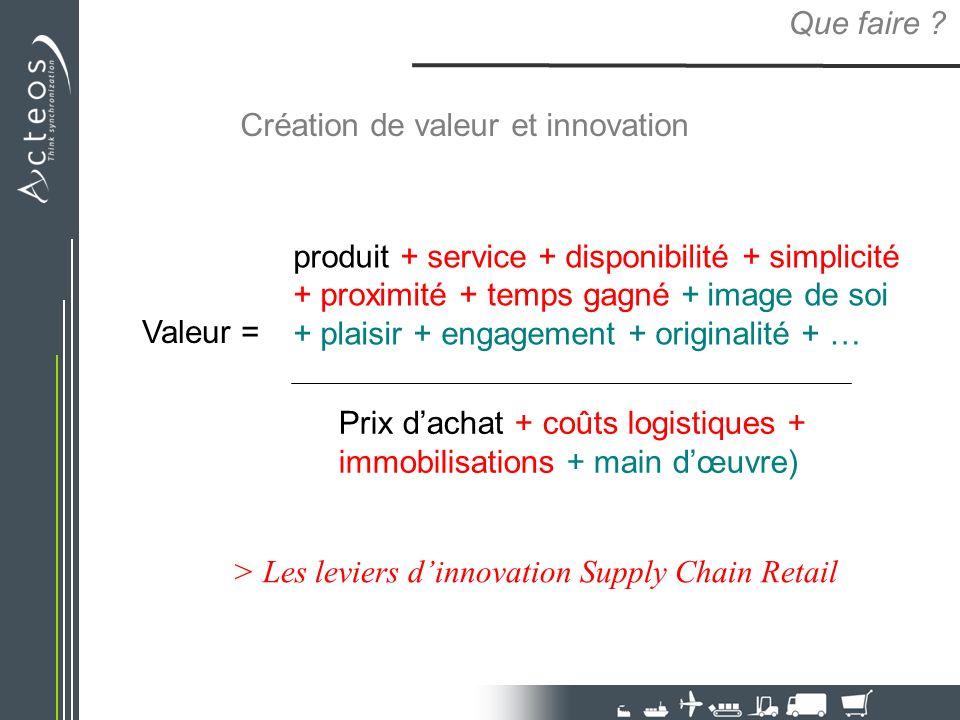 Que faire Création de valeur et innovation.
