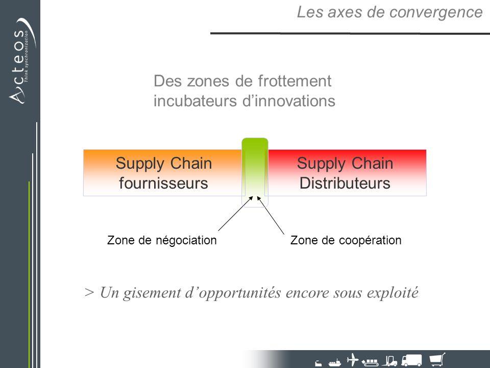 Les axes de convergence