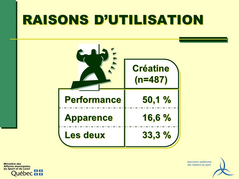 RAISONS D'UTILISATION