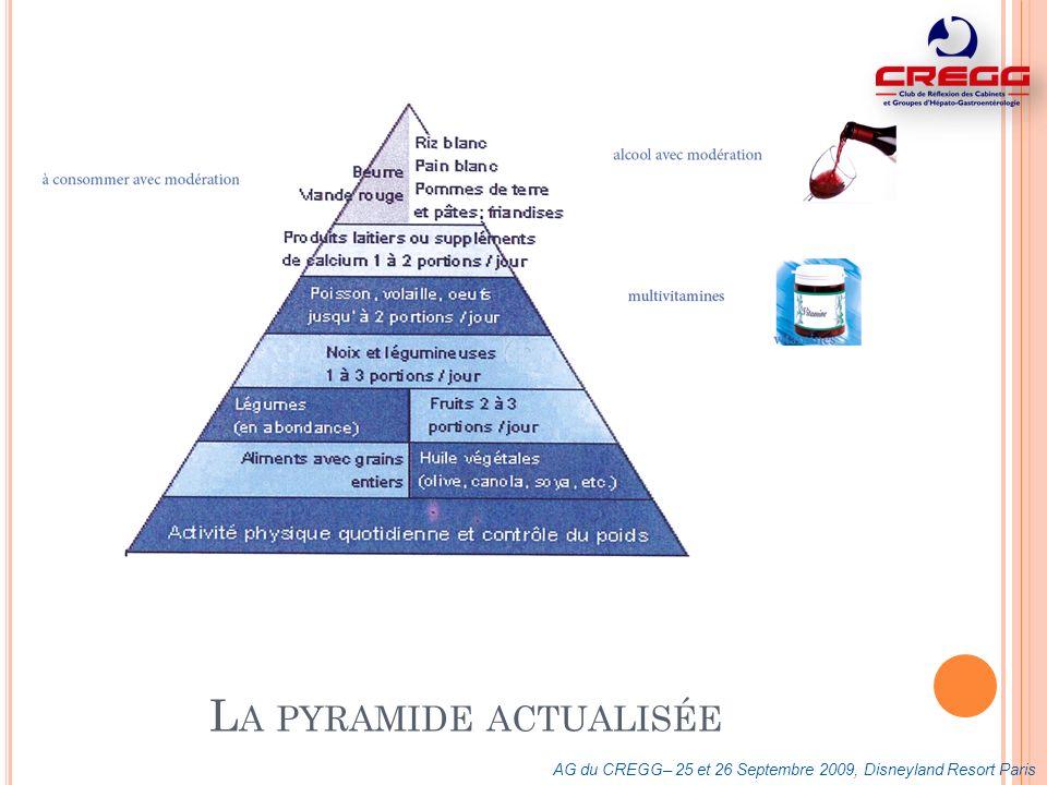 La pyramide actualisée