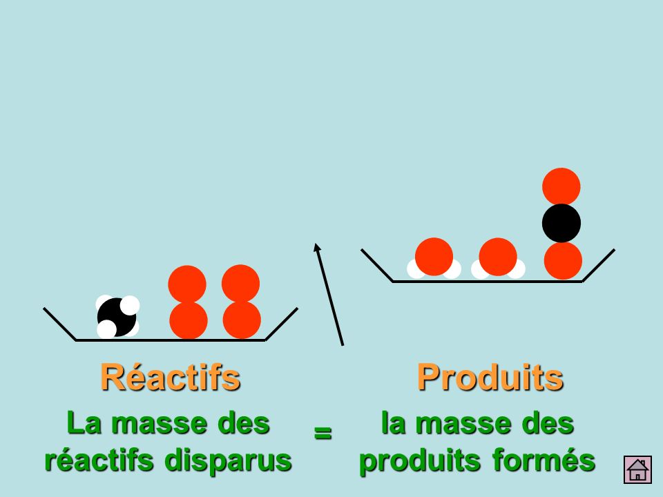 La masse des réactifs disparus la masse des produits formés