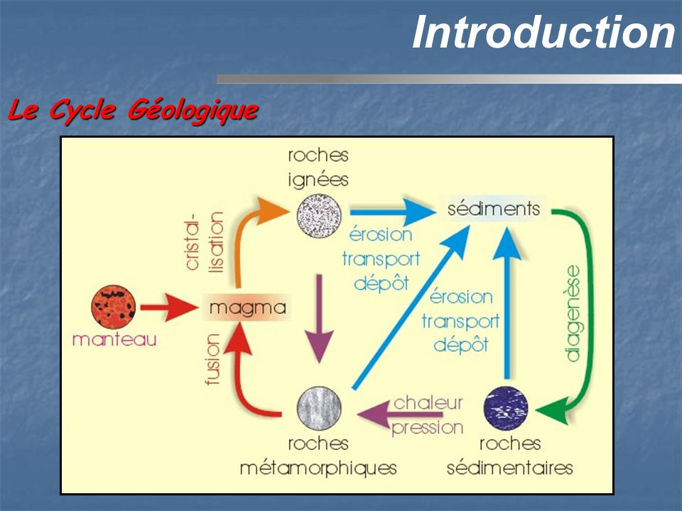 Introduction Le Cycle Géologique