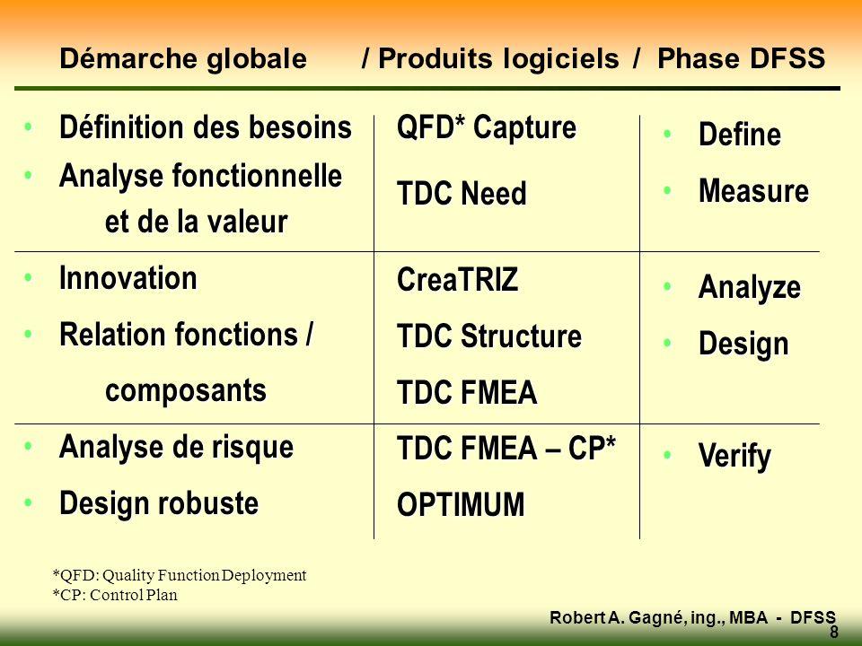 Démarche globale / Produits logiciels / Phase DFSS