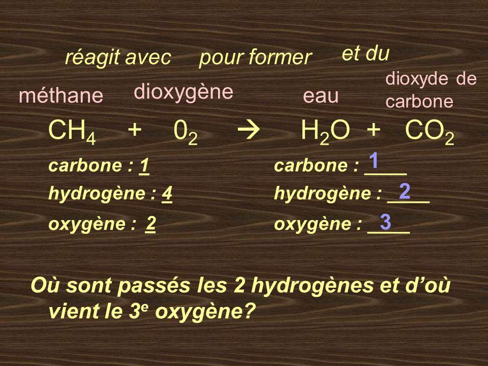 CH4 + 02  H2O + CO2 et du réagit avec pour former dioxygène méthane