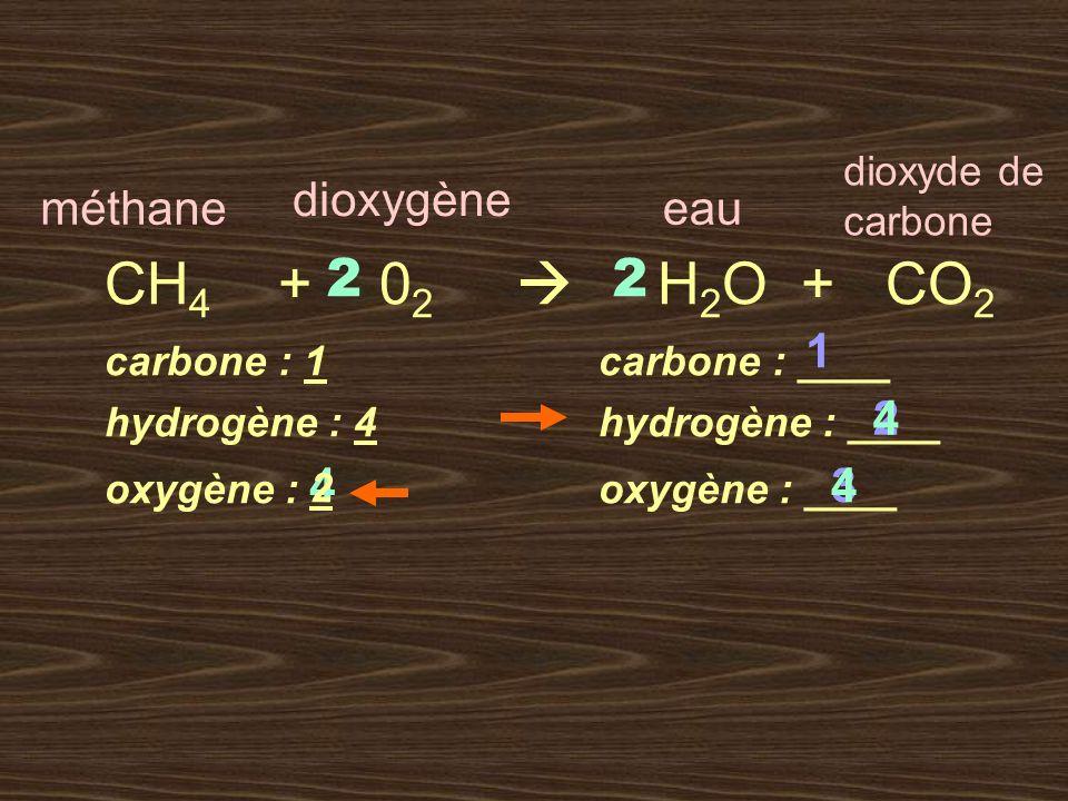 CH4 + 02  H2O + CO2 2 2 dioxygène méthane eau