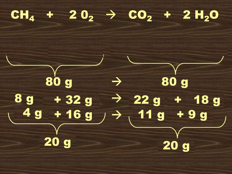 CH4 + 2 02  CO2 + 2 H2O 16 g + 64 g  44 g + 36 g. 80 g  80 g.