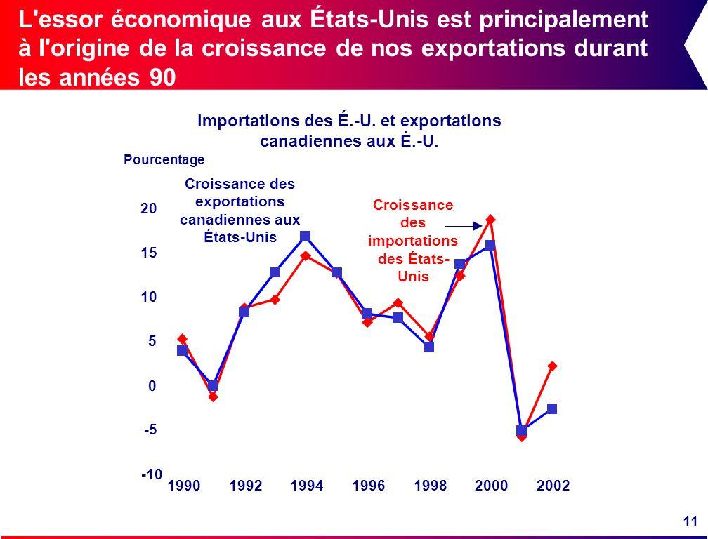 L essor économique aux États-Unis est principalement à l origine de la croissance de nos exportations durant les années 90