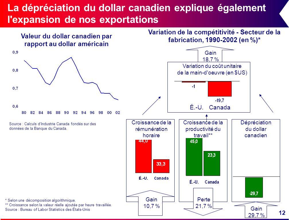 Valeur du dollar canadien par rapport au dollar américain