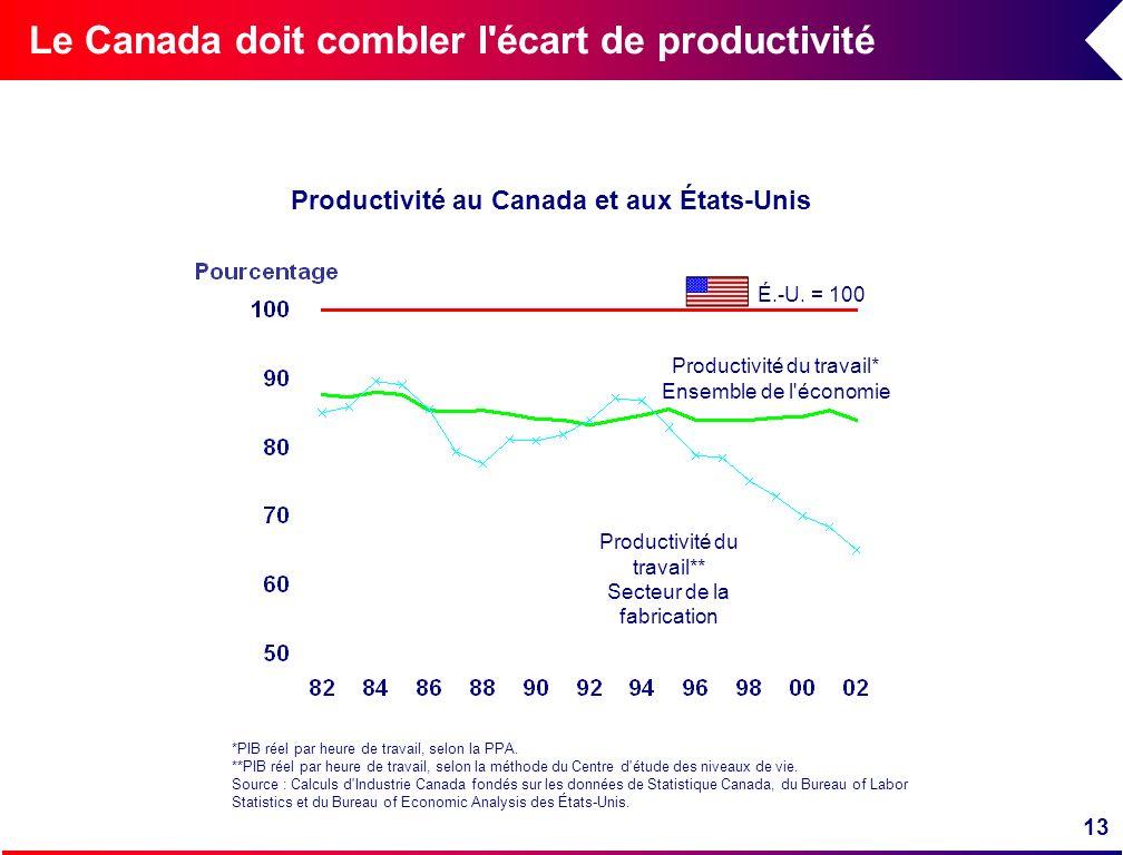 Productivité au Canada et aux États-Unis
