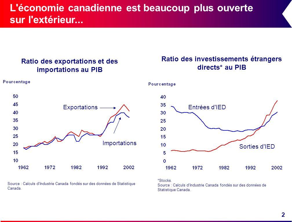 L économie canadienne est beaucoup plus ouverte sur l extérieur...